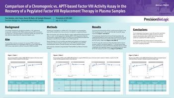 ISTH 2021 Comparison of a Chromogenic vs. APTT-based FVIII Activity Assay